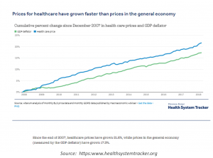 chart showing rising healthcare prices