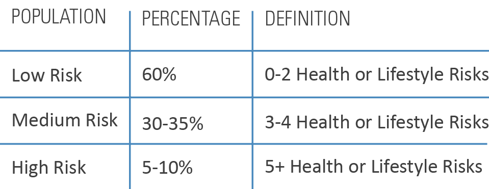 chart showing statistics of traditional wellness programs
