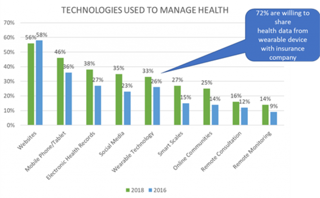 chart showing technologies used to manage health