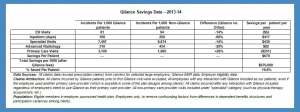 qliance direct primary care group savings data chart