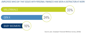 infographic showing percentages of generations of employees who say that issues with personal finances have been a distraction at work