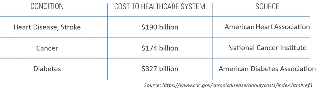 chart showing chronic disease condition and cost to healthcare system