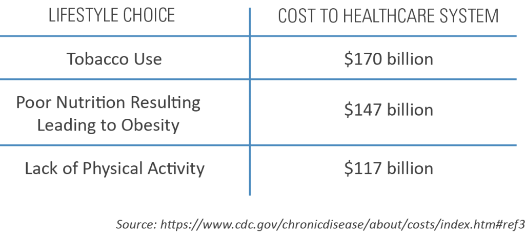 chart showing lifestyle choice and cost to healthcare system